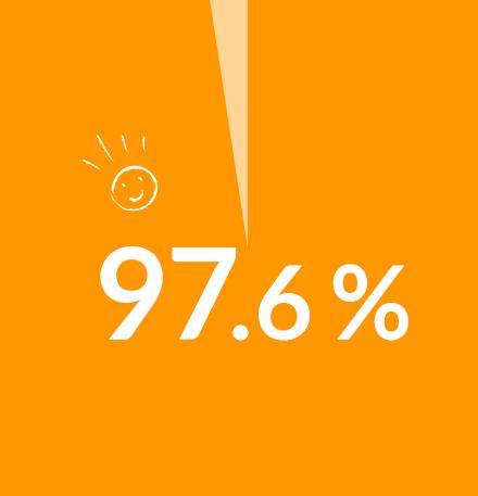 95.4%